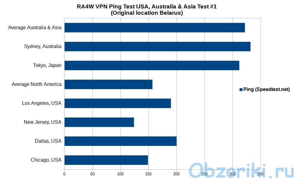 RA4W VPN SpeedTest USA, Asia, Australia