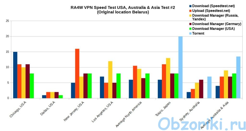 RA4W VPN SpeedTest USA, Asia, Australia
